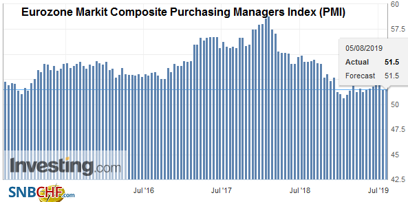 Eurozone Markit Composite Purchasing Managers Index (PMI)