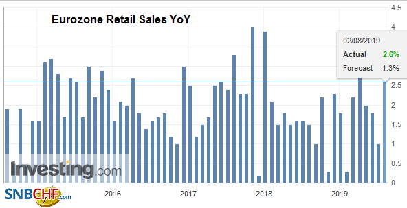 Eurozone Retail Sales YoY, June 2019