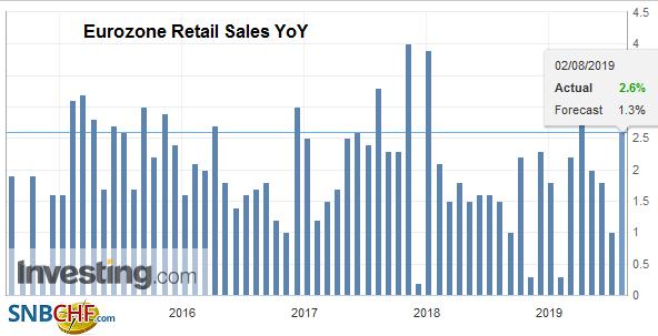 Eurozone Retail Sales YoY, June 2019