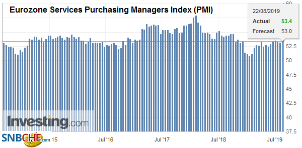 Eurozone Services Purchasing Managers Index (PMI), August 2019