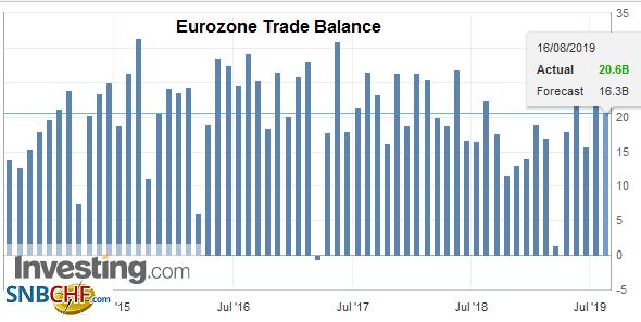 Eurozone Trade Balance, June 2019