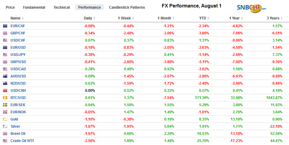 FX Performance, August 1