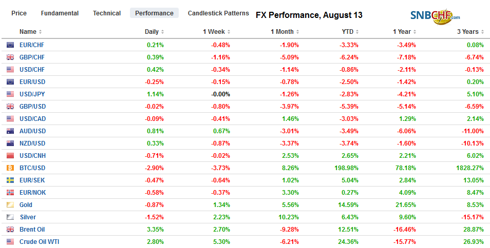 FX Performance, August 13