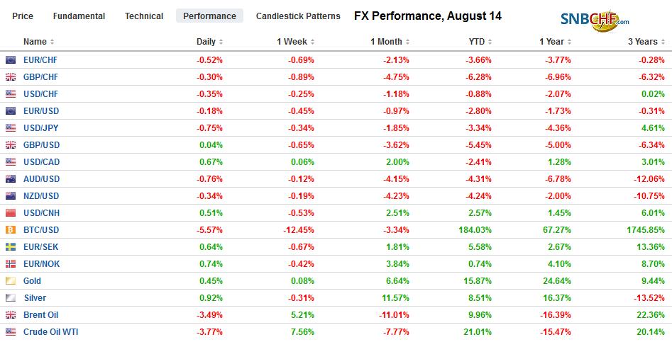 FX Performance, August 14