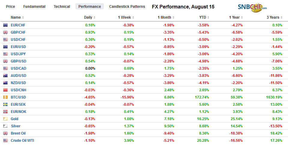 FX Performance, August 15