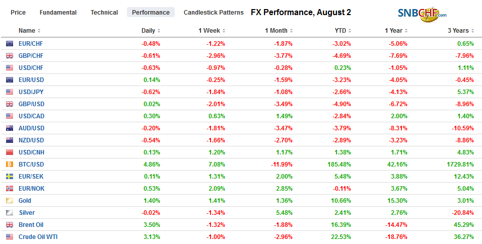 FX Performance, August 2