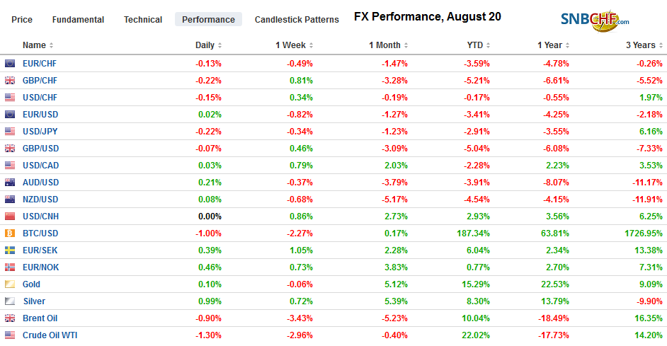 FX Performance, August 20