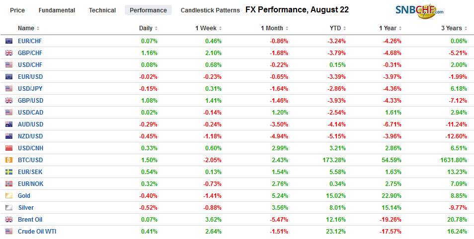 FX Performance, August 22