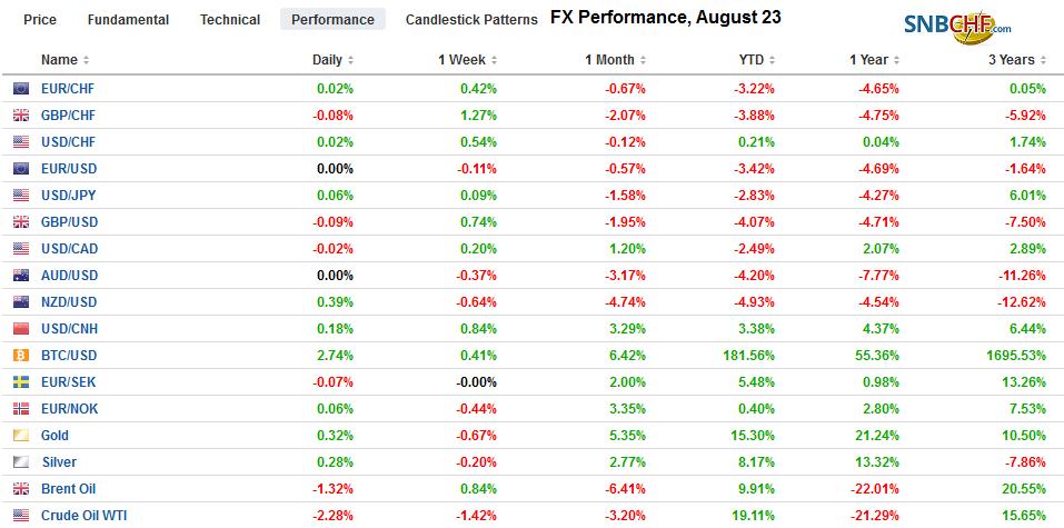 FX Performance, August 23