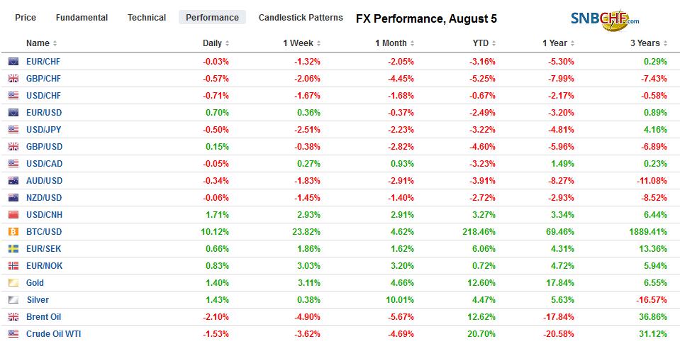 FX Performance, August 5