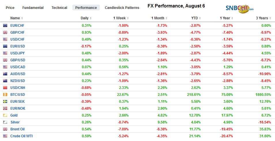 FX Performance, August 6