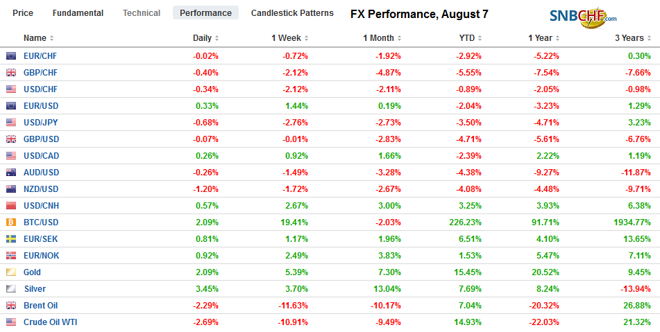 FX Performance, August 7