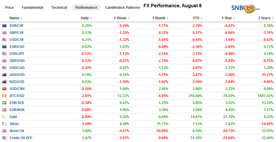 FX Performance, August 8