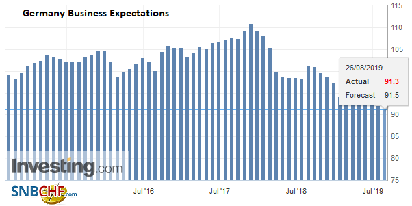 Germany Business Expectations, August 2019