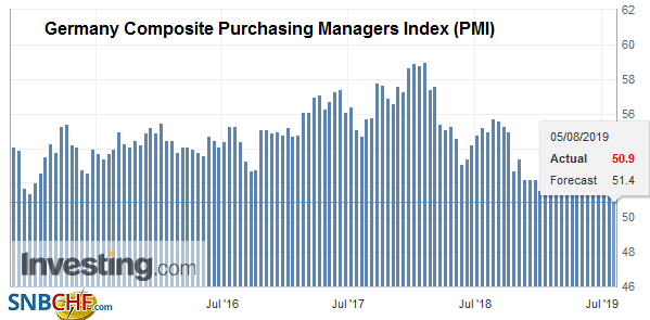 Germany Composite Purchasing Managers Index (PMI), July 2019