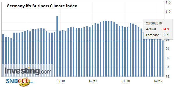 Germany Ifo Business Climate Index, August 2019
