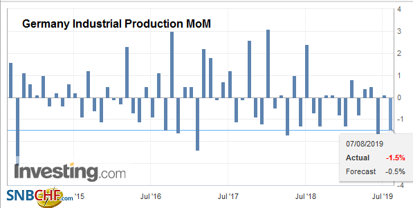 Germany Industrial Production MoM, June 2019