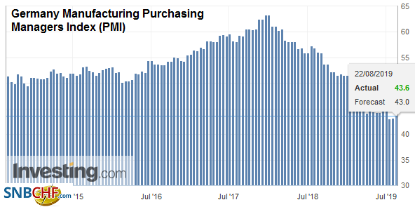 Germany Manufacturing Purchasing Managers Index (PMI), August 2019