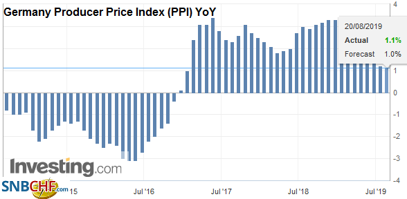 Germany Producer Price Index (PPI) YoY, July 2019