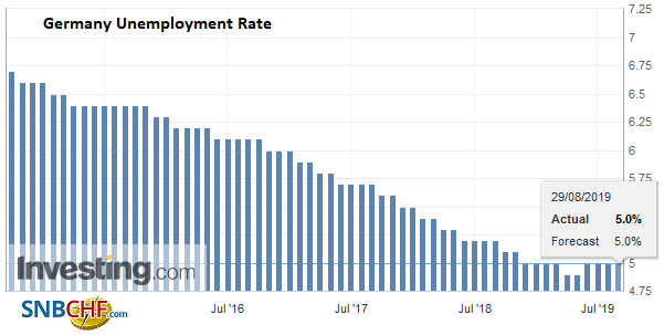 Germany Unemployment Rate, August 2019