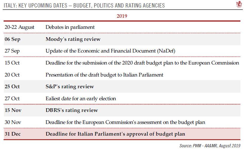Italy: Key Upcoming Dates, 2019