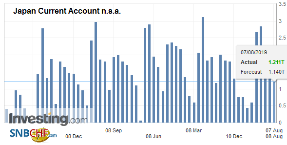 Japan Current Account n.s.a. June 2019
