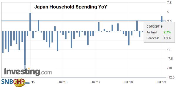 Japan Household Spending YoY, June 2019