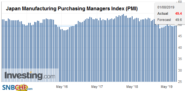 Japan Manufacturing Purchasing Managers Index (PMI), July 2019