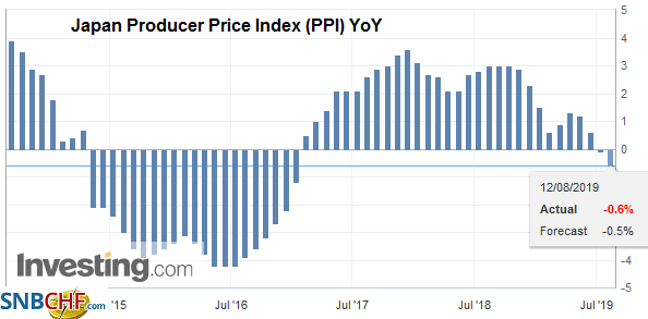 Japan Producer Price Index (PPI) YoY, July 2019