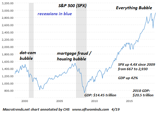 S&P 500 Everything Bubble, 2000-2018