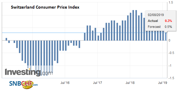 Switzerland Consumer Price Index (CPI) YoY, July 2019