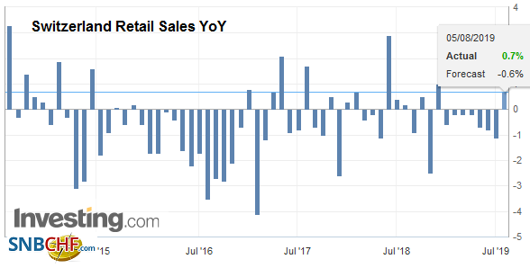Switzerland Retail Sales YoY, June 2019