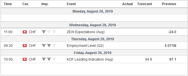 Economic Events: Switzerland, Week August 26