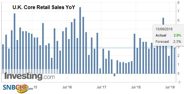 U.K. Core Retail Sales YoY, July 2019