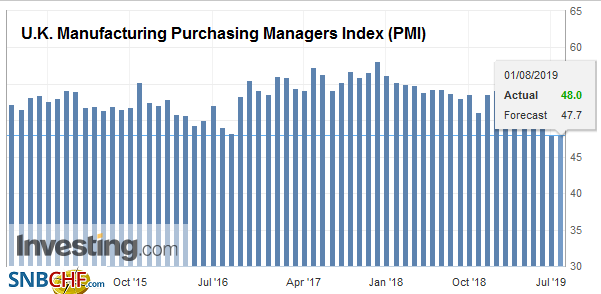 U.K. Manufacturing Purchasing Managers Index (PMI), July 2019