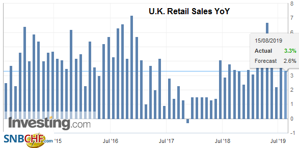 U.K. Retail Sales YoY, July 2019