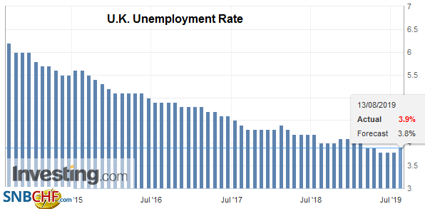 U.K. Unemployment Rate, June 2019