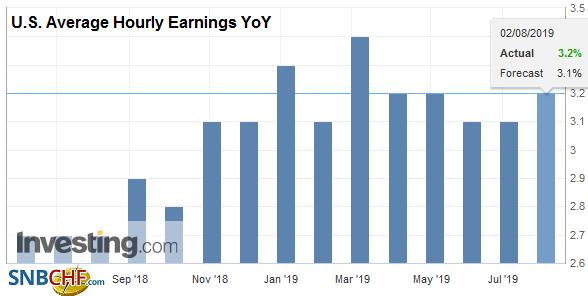 U.S. Average Hourly Earnings YoY, July 2019