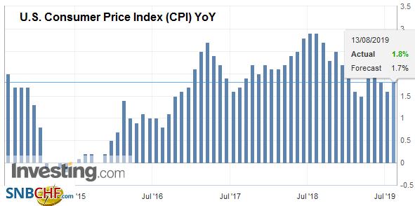 U.S. Consumer Price Index (CPI) YoY, July 2019