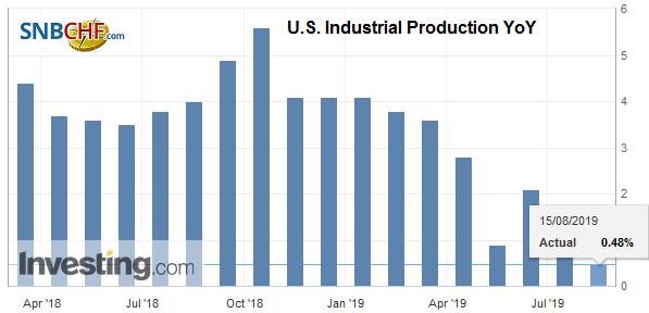 U.S. Industrial Production YoY, July 2019