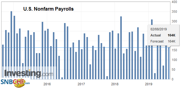 U.S. Nonfarm Payrolls, July 2019