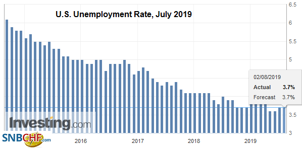 U.S. Unemployment Rate, July 2019