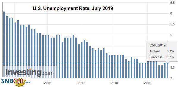 U.S. Unemployment Rate, July 2019