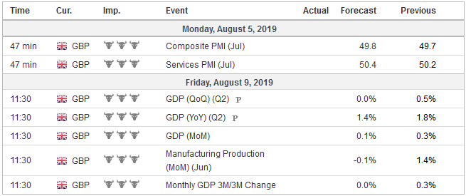 Economic Events: United Kingdom, Week August 05