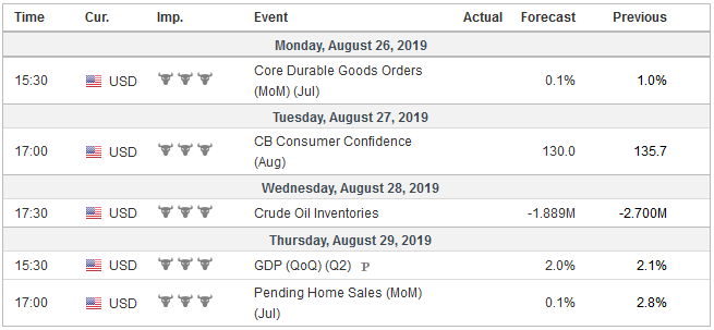 Economic Events: United States, Week August 26