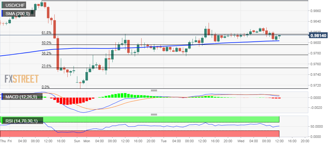 USD/CHF 1-hourly chart