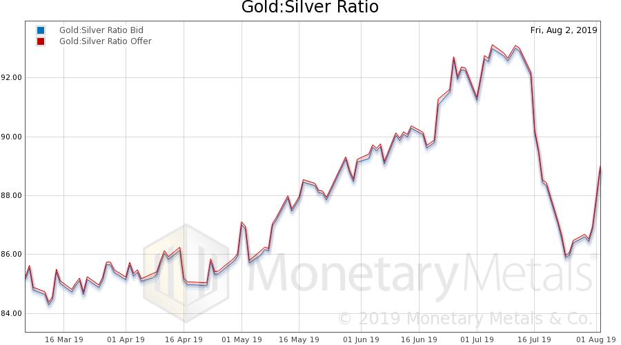 Gold: Silver Ratio