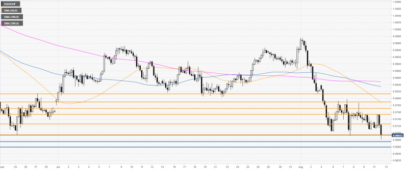 USD/CHF daily chart, August 13