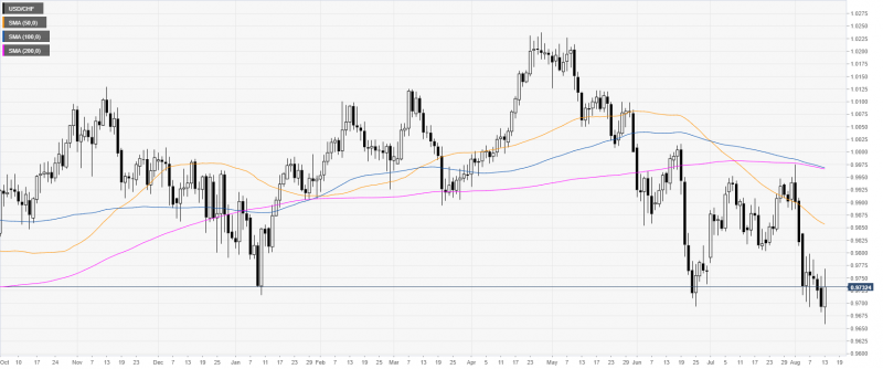 USD/CHF daily chart, August 14