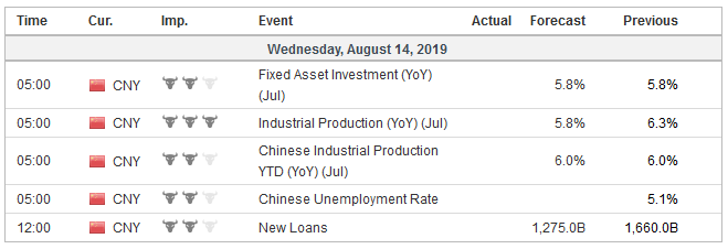 Economic Events China, Week August 12